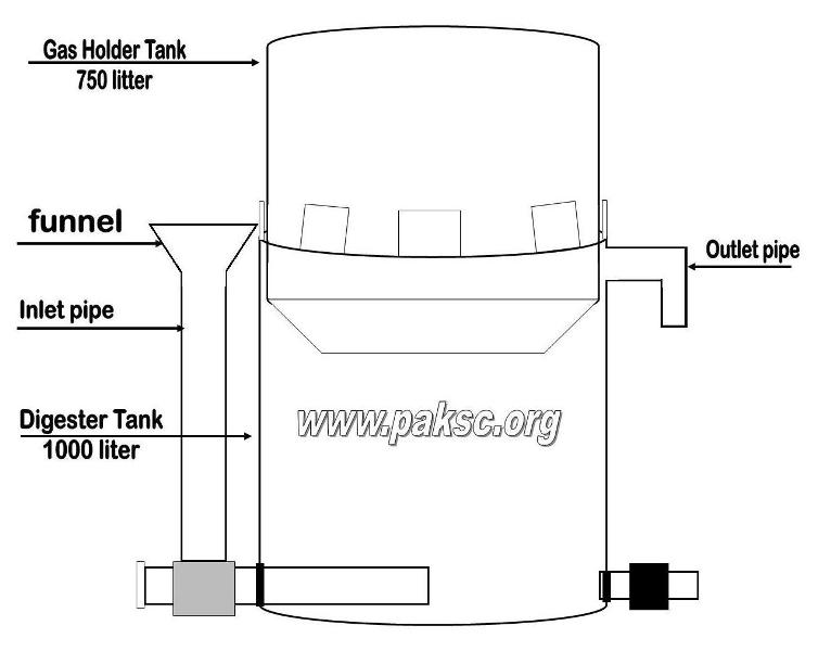 agopower renewable energy: homemade medium size biogas plant