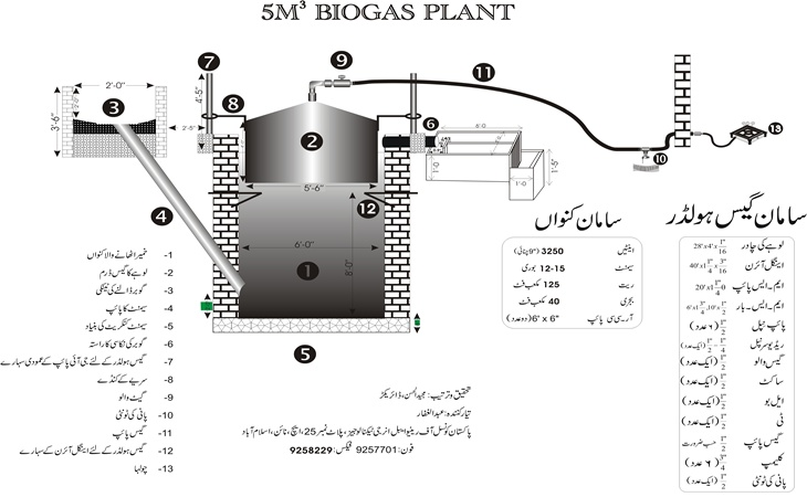 Biogas Plant, Anaerobic Digester with urdu lable