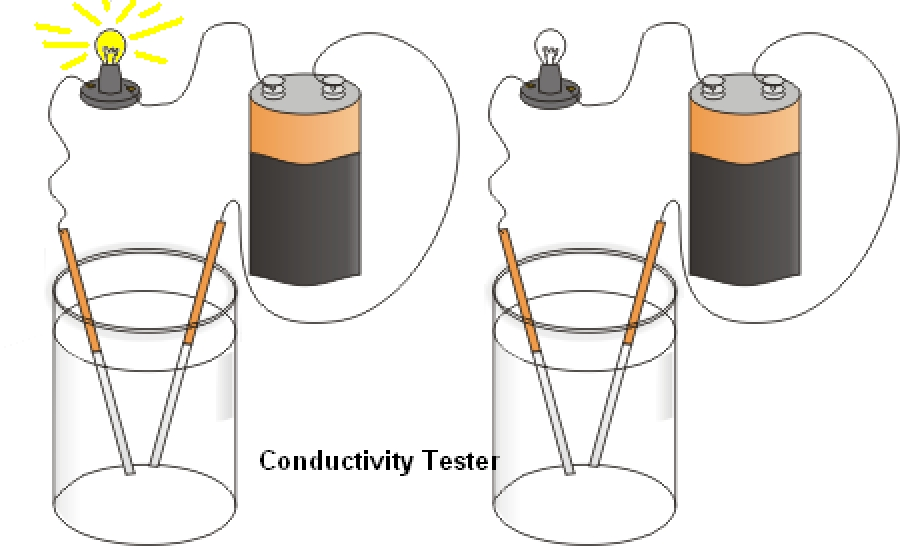 Conductivity Meters For Science Project : How to make conductivity tester