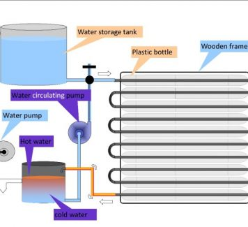 DIY Project: Recycled plastic bottle solar water heater