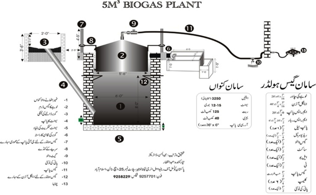 Information about bioas plant gobar gas plant in urdu for Household biogas plant design pdf