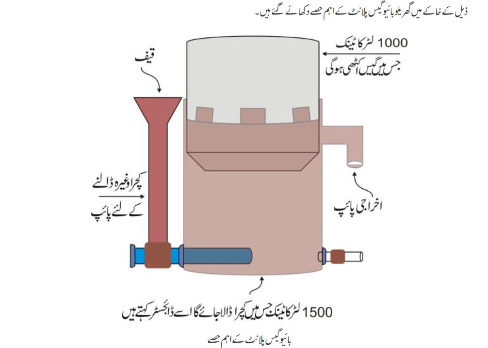 biogas plant diagram in Urdu
