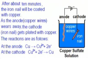 Electroplating | chemistry Project
